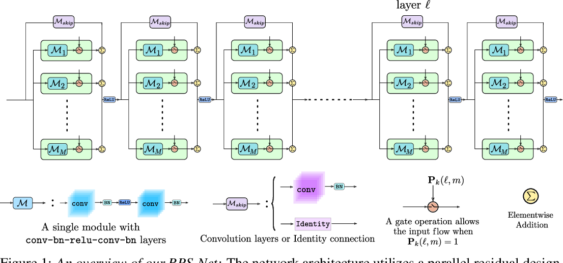 Figure 1 for Random Path Selection for Incremental Learning