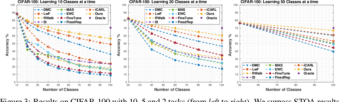 Figure 4 for Random Path Selection for Incremental Learning