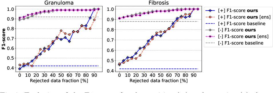 Figure 3 for Quantifying and Leveraging Classification Uncertainty for Chest Radiograph Assessment