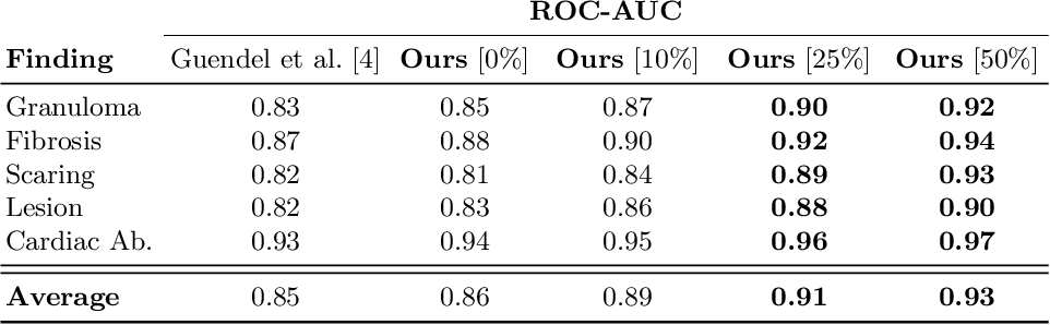 Figure 2 for Quantifying and Leveraging Classification Uncertainty for Chest Radiograph Assessment