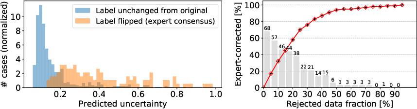 Figure 4 for Quantifying and Leveraging Classification Uncertainty for Chest Radiograph Assessment