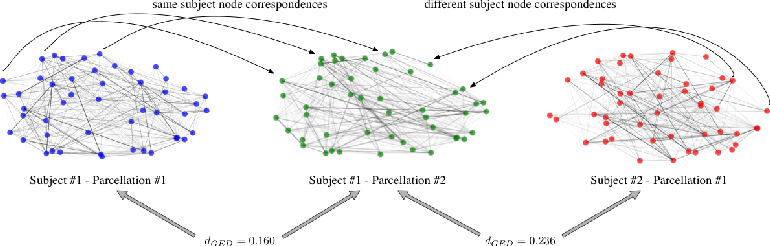 Figure 2 for Comparison of Brain Networks with Unknown Correspondences