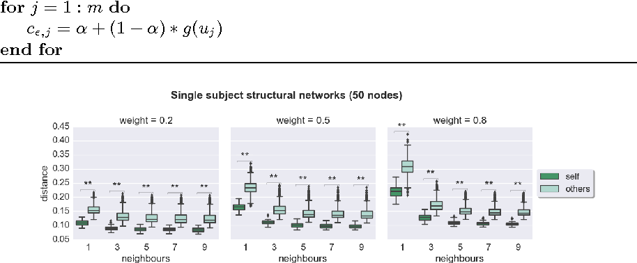 Figure 3 for Comparison of Brain Networks with Unknown Correspondences