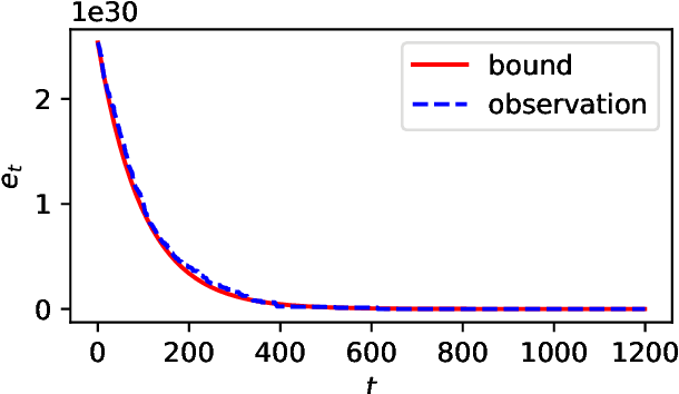 Figure 4 for Unlimited Budget Analysis of Randomised Search Heuristics