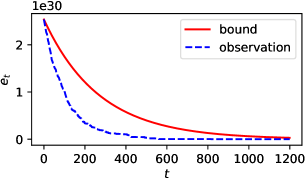 Figure 3 for Unlimited Budget Analysis of Randomised Search Heuristics