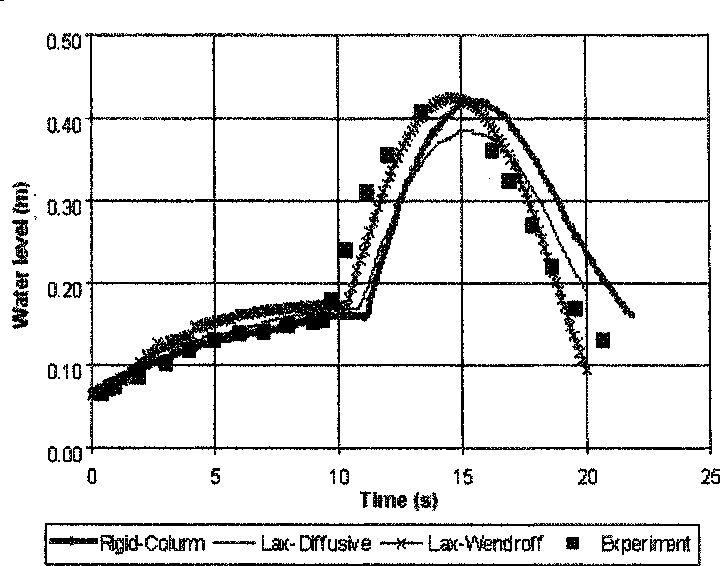 Figure 10.13 Model results for the riser water level in the different approaches. Note that the results follow the pattern of Figure 10.12, but the LaxW endroff now has a better overall prediction of the riser water level.