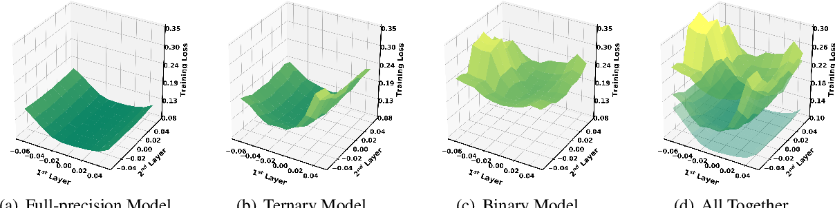 Figure 2 for BinaryBERT: Pushing the Limit of BERT Quantization
