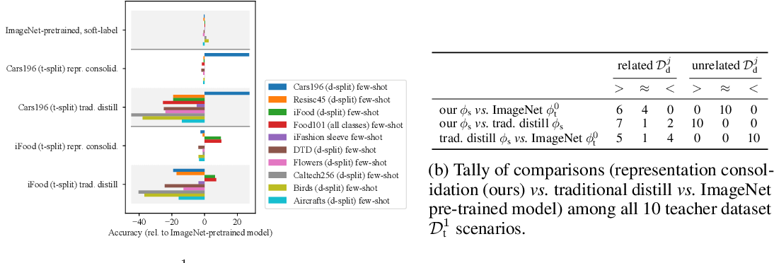Figure 4 for Representation Consolidation for Training Expert Students