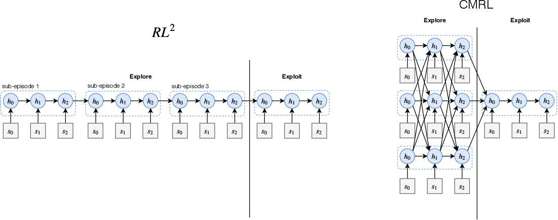 Figure 1 for Concurrent Meta Reinforcement Learning