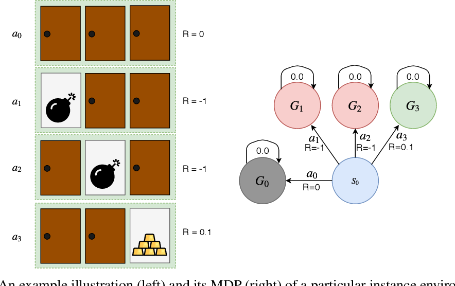 Figure 3 for Concurrent Meta Reinforcement Learning