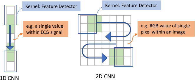 Figure 1 for Can We Use Split Learning on 1D CNN Models for Privacy Preserving Training?