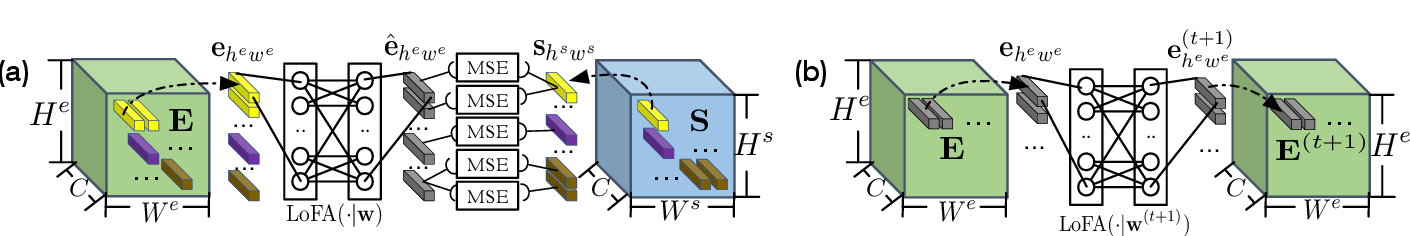 Figure 4 for Self-reinforcing Unsupervised Matching