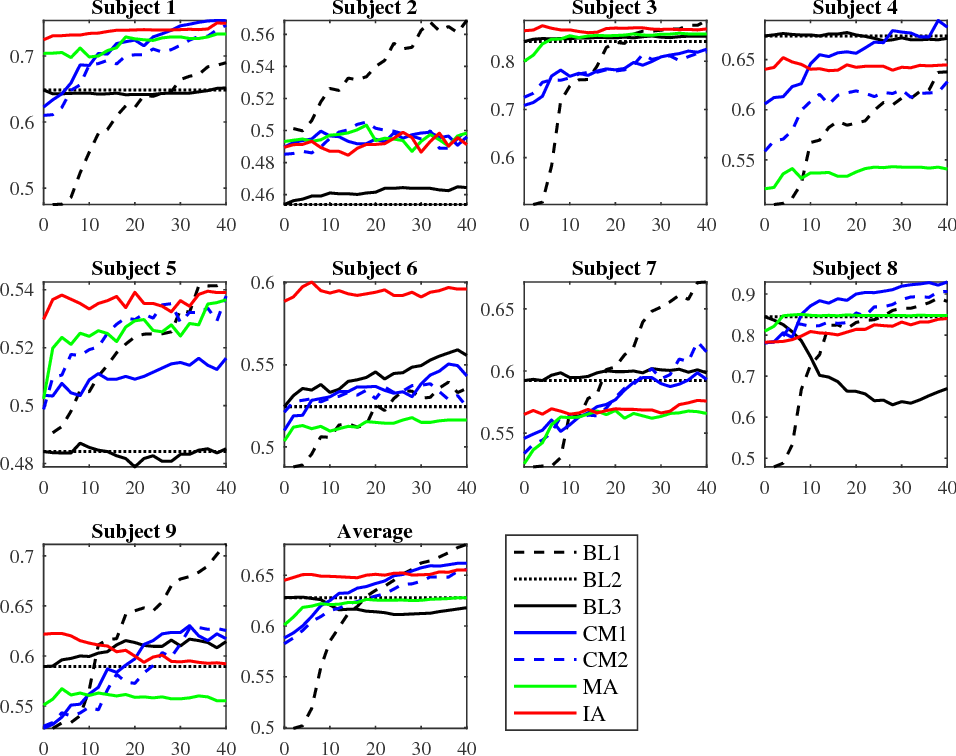 Figure 1 for Transfer Learning Enhanced Common Spatial Pattern Filtering for Brain Computer Interfaces (BCIs): Overview and a New Approach