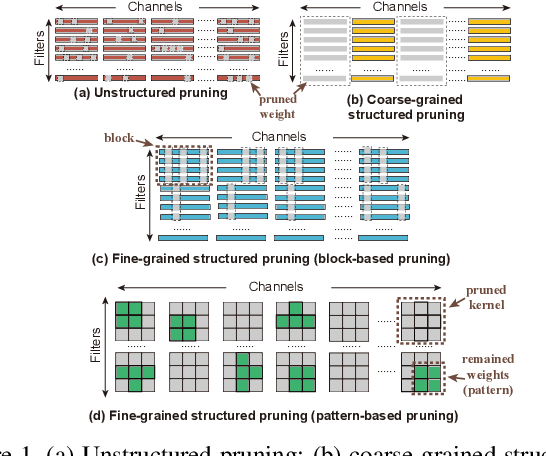 Figure 1 for Achieving on-Mobile Real-Time Super-Resolution with Neural Architecture and Pruning Search