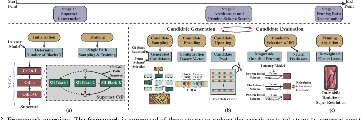 Figure 4 for Achieving on-Mobile Real-Time Super-Resolution with Neural Architecture and Pruning Search