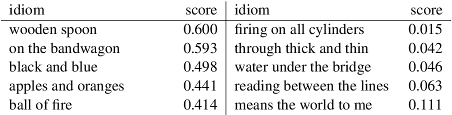 Figure 3 for Pick a Fight or Bite your Tongue: Investigation of Gender Differences in Idiomatic Language Usage