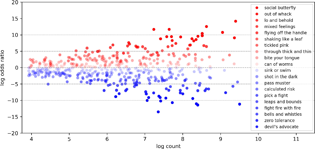 Figure 2 for Pick a Fight or Bite your Tongue: Investigation of Gender Differences in Idiomatic Language Usage