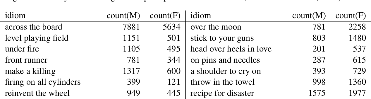 Figure 4 for Pick a Fight or Bite your Tongue: Investigation of Gender Differences in Idiomatic Language Usage
