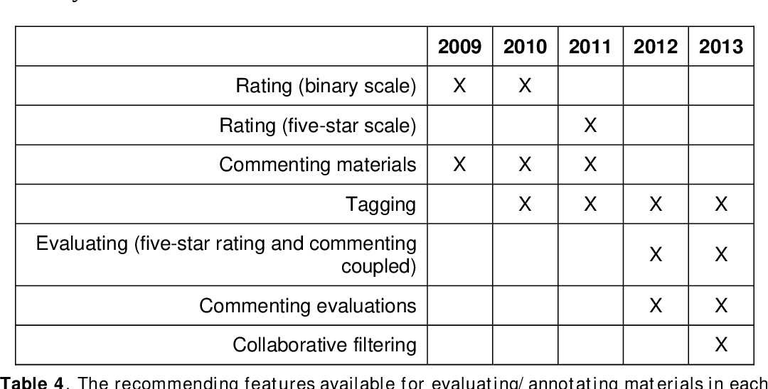 Table 4. The recommending features available for evaluating/annotating materials in each year.