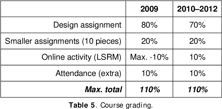 Table 5. Course grading.