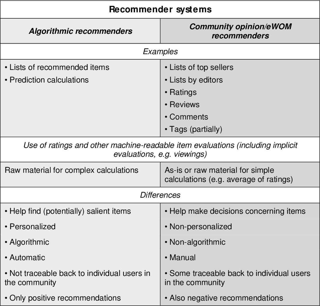 Table 1. A simplifying summary of recommender systems that contrasts algorithmic recommenders with community opinion/eWOM recommenders (the differences shown here represent typical differences between the two types of recommenders rather than absolute differences, and some differences shown here as binary are actually continuums).