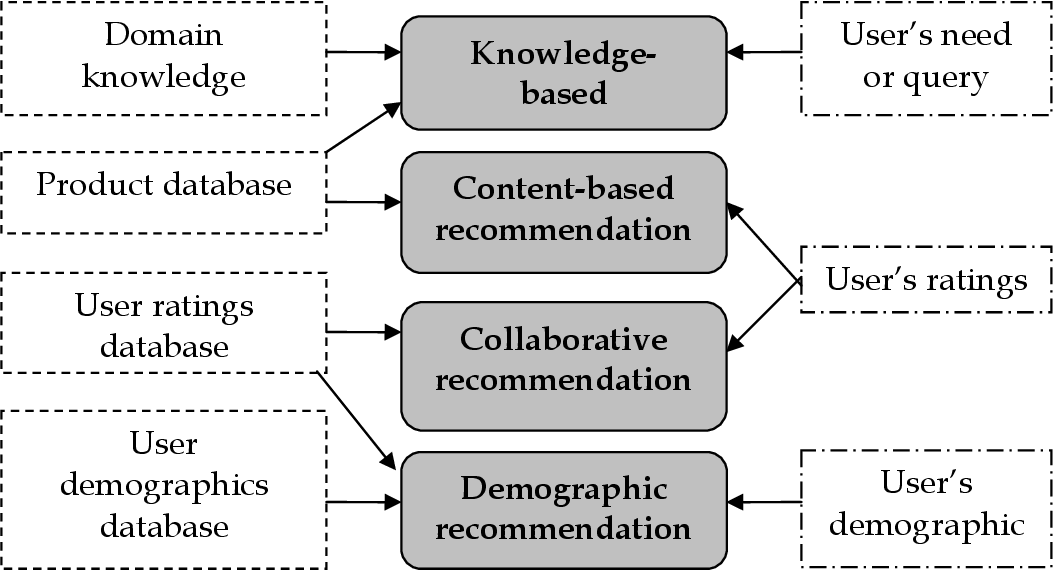 Figure 1. Recommendations and their knowledge sources (Burke, 20007).