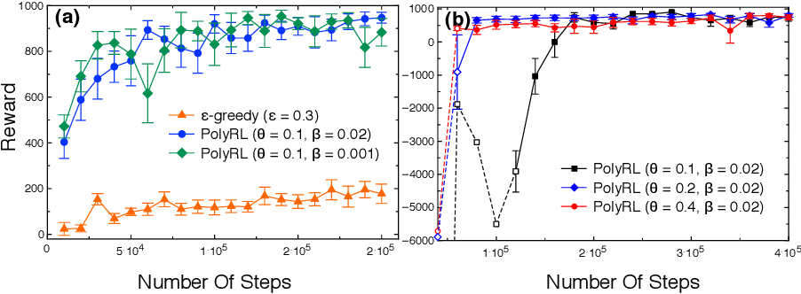 Figure 3 for Locally Persistent Exploration in Continuous Control Tasks with Sparse Rewards
