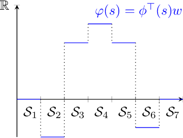 Figure 2 for Conditions on Features for Temporal Difference-Like Methods to Converge