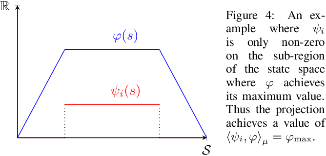 Figure 3 for Conditions on Features for Temporal Difference-Like Methods to Converge