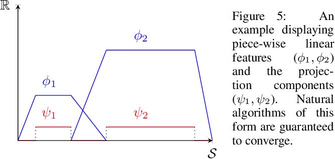 Figure 4 for Conditions on Features for Temporal Difference-Like Methods to Converge
