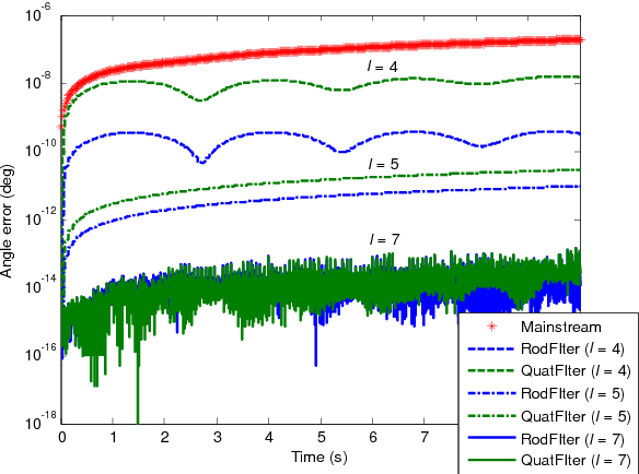 Figure 2 for Attitude Reconstruction from Inertial Measurements: QuatFIter and Its Comparison with RodFIter