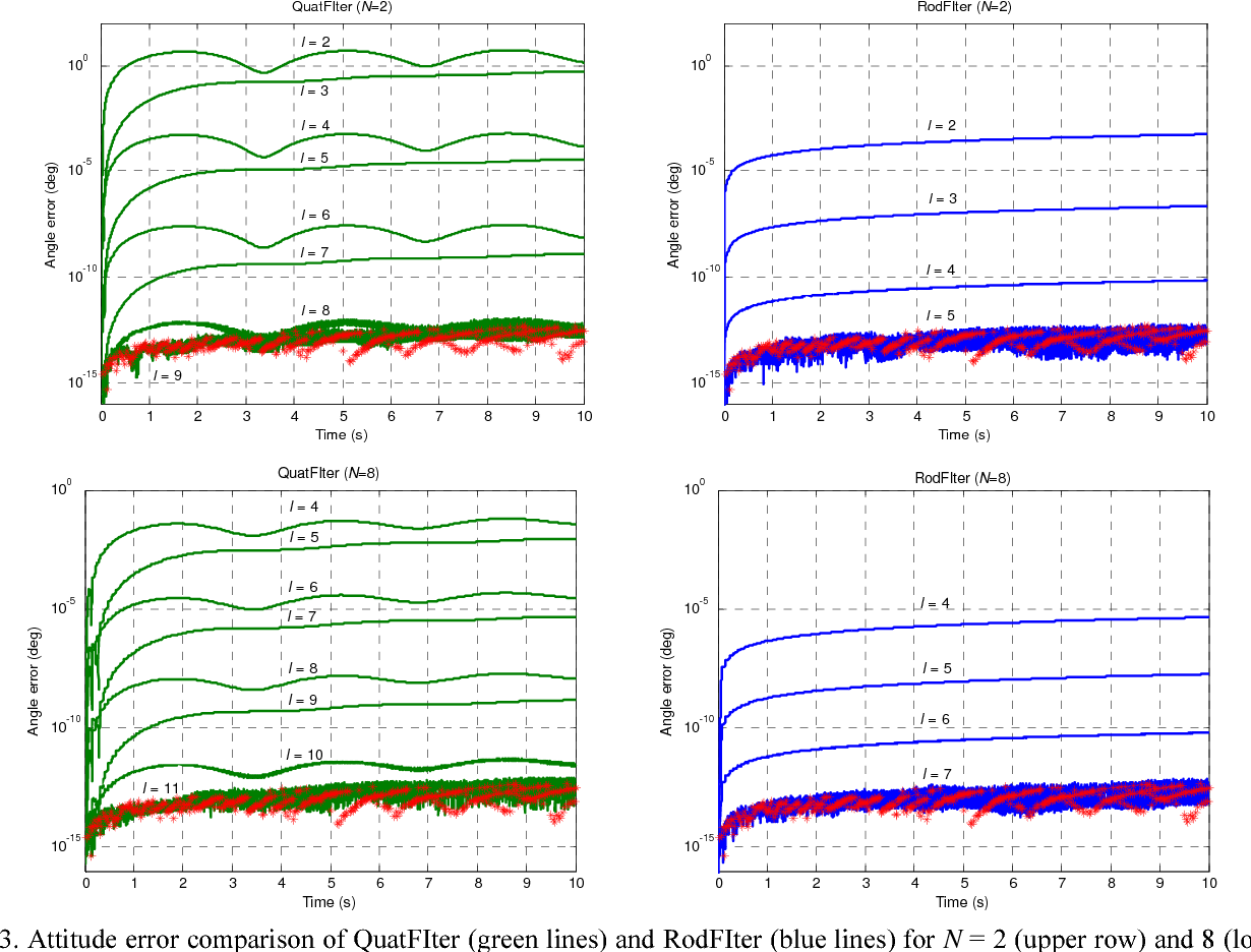Figure 3 for Attitude Reconstruction from Inertial Measurements: QuatFIter and Its Comparison with RodFIter