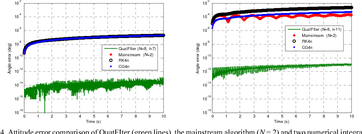 Figure 4 for Attitude Reconstruction from Inertial Measurements: QuatFIter and Its Comparison with RodFIter