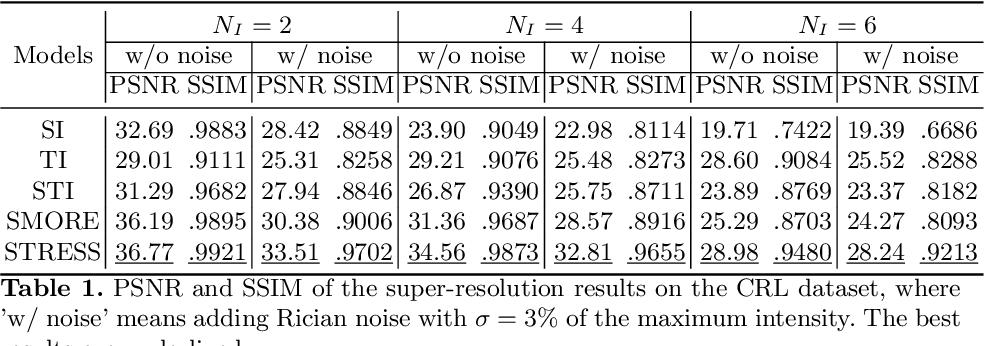 Figure 2 for STRESS: Super-Resolution for Dynamic Fetal MRI using Self-Supervised Learning