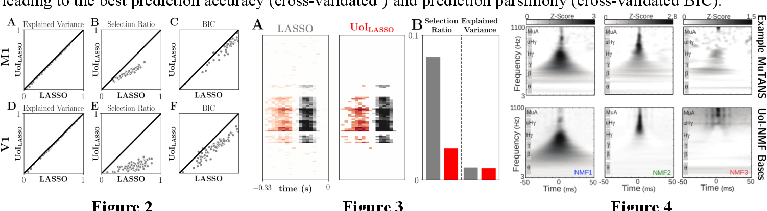 Figure 1 for Union of Intersections (UoI) for Interpretable Data Driven Discovery and Prediction