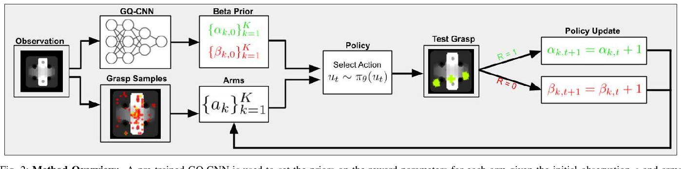 Figure 2 for Accelerating Grasp Exploration by Leveraging Learned Priors