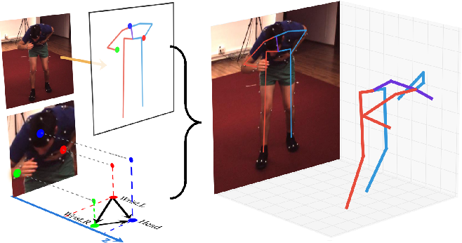 Figure 1 for DRPose3D: Depth Ranking in 3D Human Pose Estimation