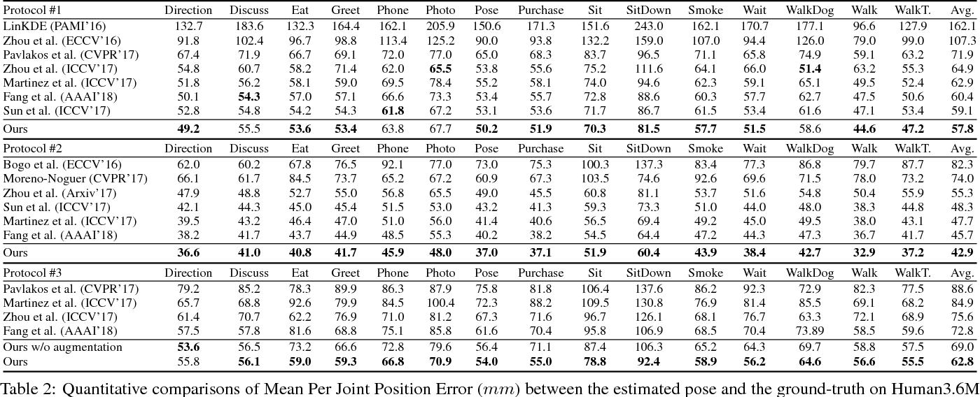 Figure 4 for DRPose3D: Depth Ranking in 3D Human Pose Estimation