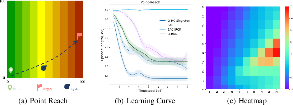 Figure 4 for Off-Policy Reinforcement Learning with Delayed Rewards