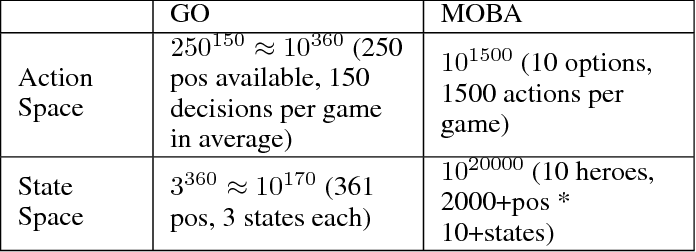Figure 2 for Hierarchical Macro Strategy Model for MOBA Game AI