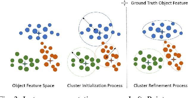 Figure 3 for ClusterNet: 3D Instance Segmentation in RGB-D Images