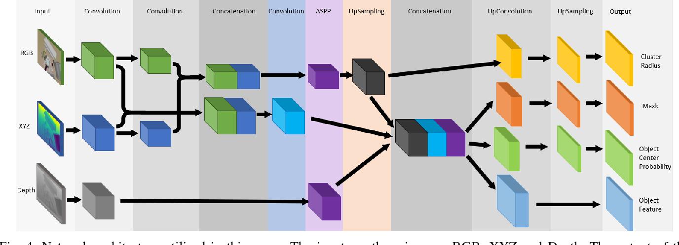 Figure 4 for ClusterNet: 3D Instance Segmentation in RGB-D Images