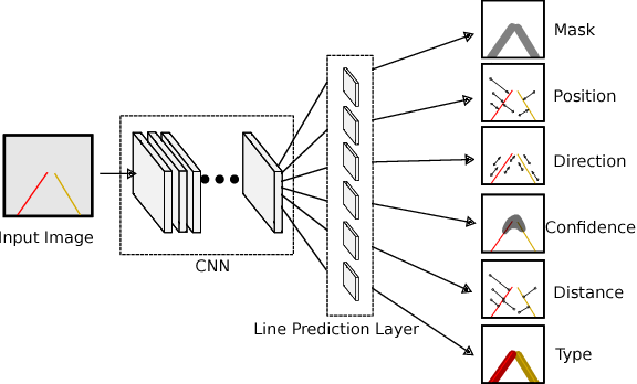 Figure 4 for LineNet: a Zoomable CNN for Crowdsourced High Definition Maps Modeling in Urban Environments