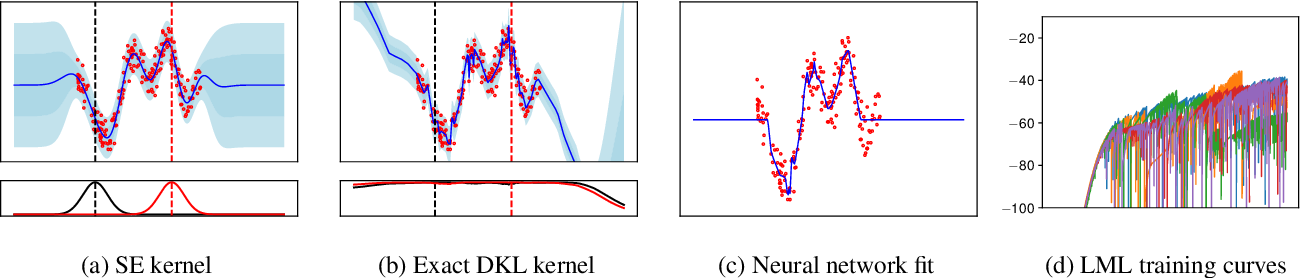 Figure 1 for The Promises and Pitfalls of Deep Kernel Learning