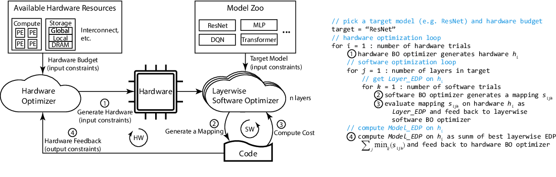 Figure 1 for Learned Hardware/Software Co-Design of Neural Accelerators