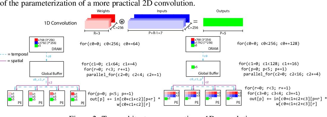 Figure 2 for Learned Hardware/Software Co-Design of Neural Accelerators