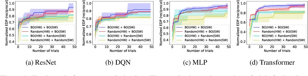 Figure 4 for Learned Hardware/Software Co-Design of Neural Accelerators