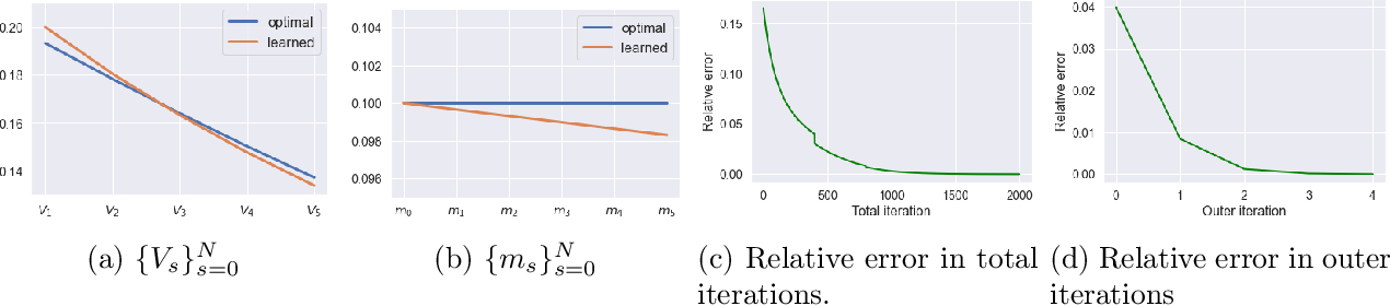 Figure 1 for Entropy Regularization for Mean Field Games with Learning