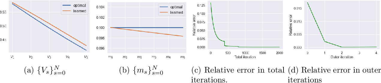 Figure 2 for Entropy Regularization for Mean Field Games with Learning
