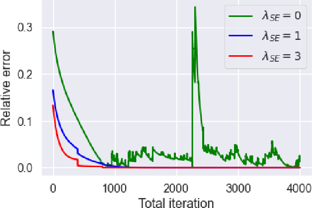 Figure 3 for Entropy Regularization for Mean Field Games with Learning